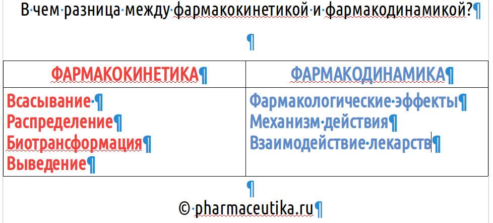 В чем разница между фармакокинетикой и фармакодинамикой?